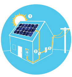Things You Never Knew About Solar Power